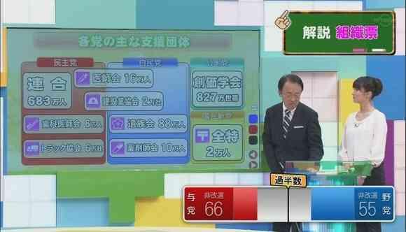 池上彰さんがテレビ東京の選挙特番で言いたい放題、やりたい放題だと話題に