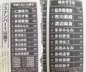 新垣結衣似の仁藤萌乃がAKB48卒業を発表