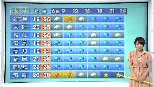 29歳気象予報士vs30歳気象予報士の戦いをご覧ください