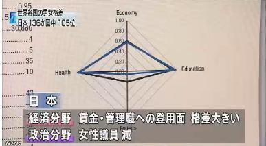 世界の男女間格差 …日本は136カ国中105位