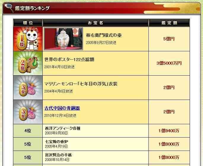 「開運!なんでも鑑定団」の最高鑑定額www