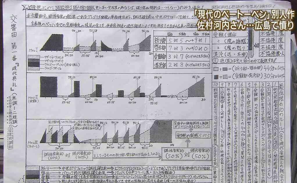 楽譜が全く読めない佐村河内守がゴーストライターに渡してた指示書がすごい