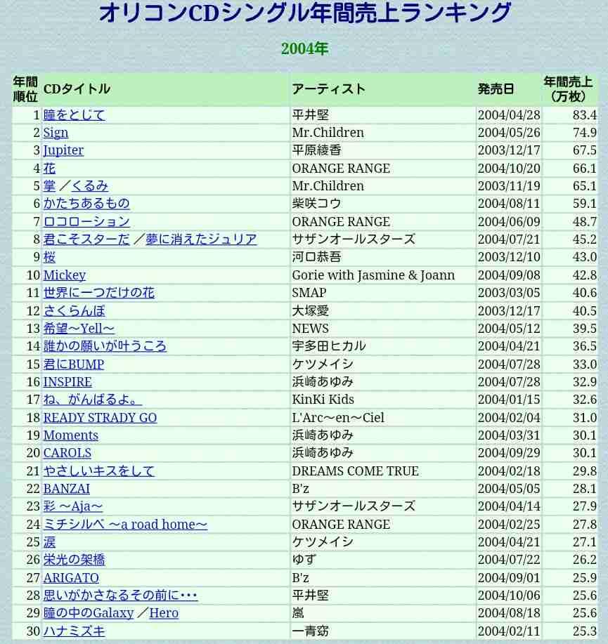 2014年上半期のCD売り上げがヤバ過ぎると話題に!18位までがAKBとジャニーズ関連で独占