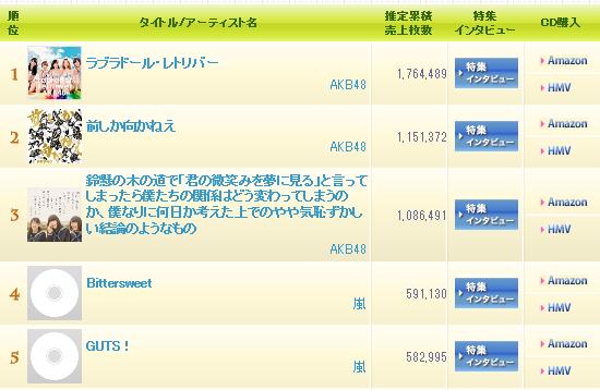 今年CD買ってない人69.7%…SMAP「オレンジ」のような名曲との出会いはなくなる?