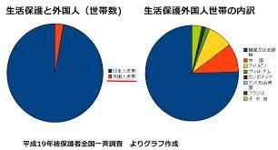 生活保護のプリペイドカード支給 賛成派が80.1%