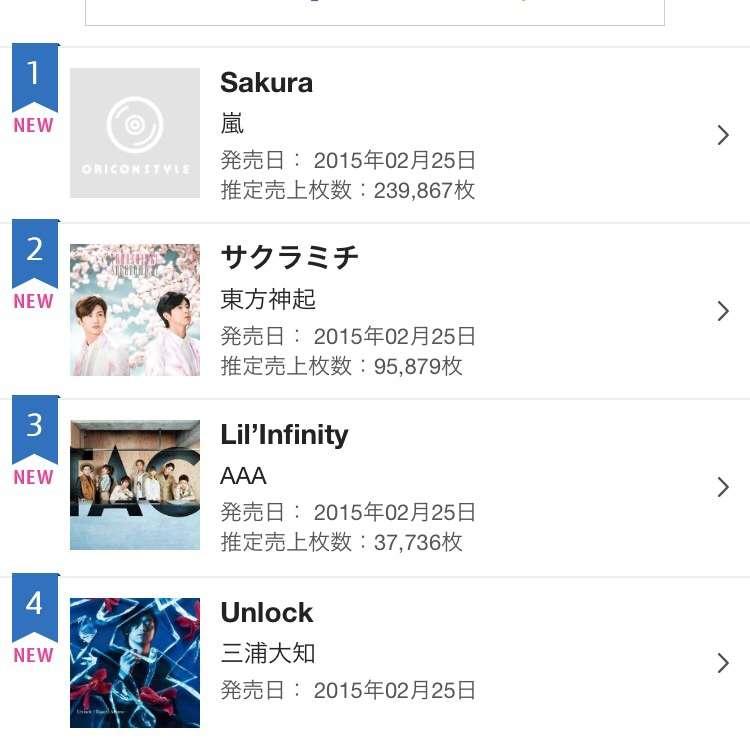 SMAP、21作連続でシングル首位に…トップ10入り歴代1位記録を更新