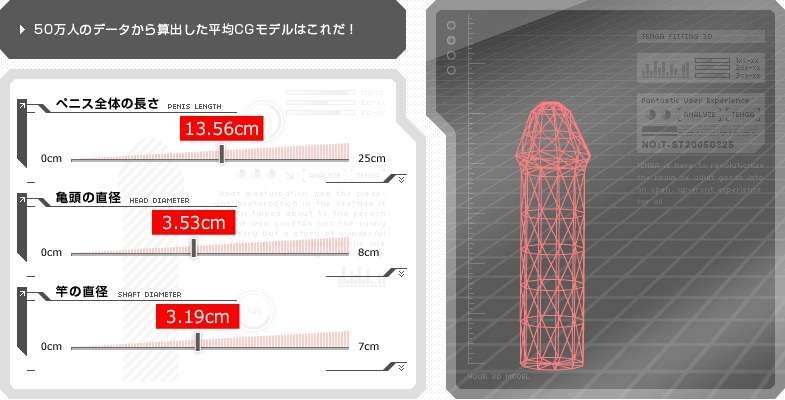 【下ネタ注意】ペニスの長さ、日本人は約11cmで世界80カ国中73位