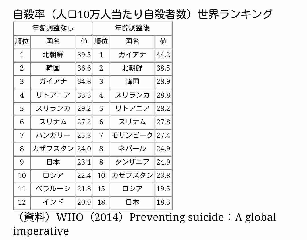 自殺率の高い国ランキング、11年連続で韓国が1位、ハンガリー2位、日本3位…海外の反応
