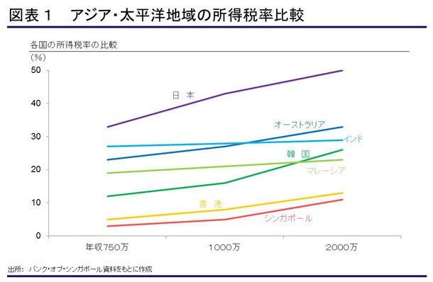 2016年目標貯金額