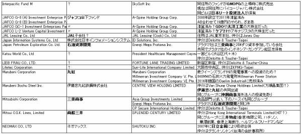 """パナマ文書が暴露! タックスヘイブンで""""税金逃れ""""していた日本の大企業とは…文書に「DENTSU」の名前"""