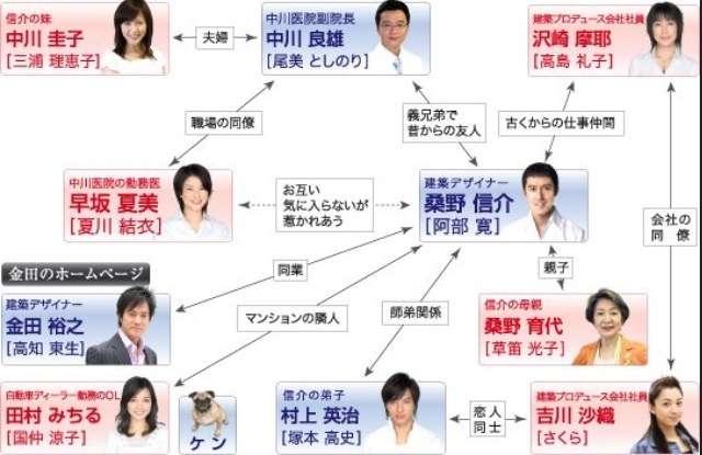 ドラマ「結婚できない男」見てた人~!