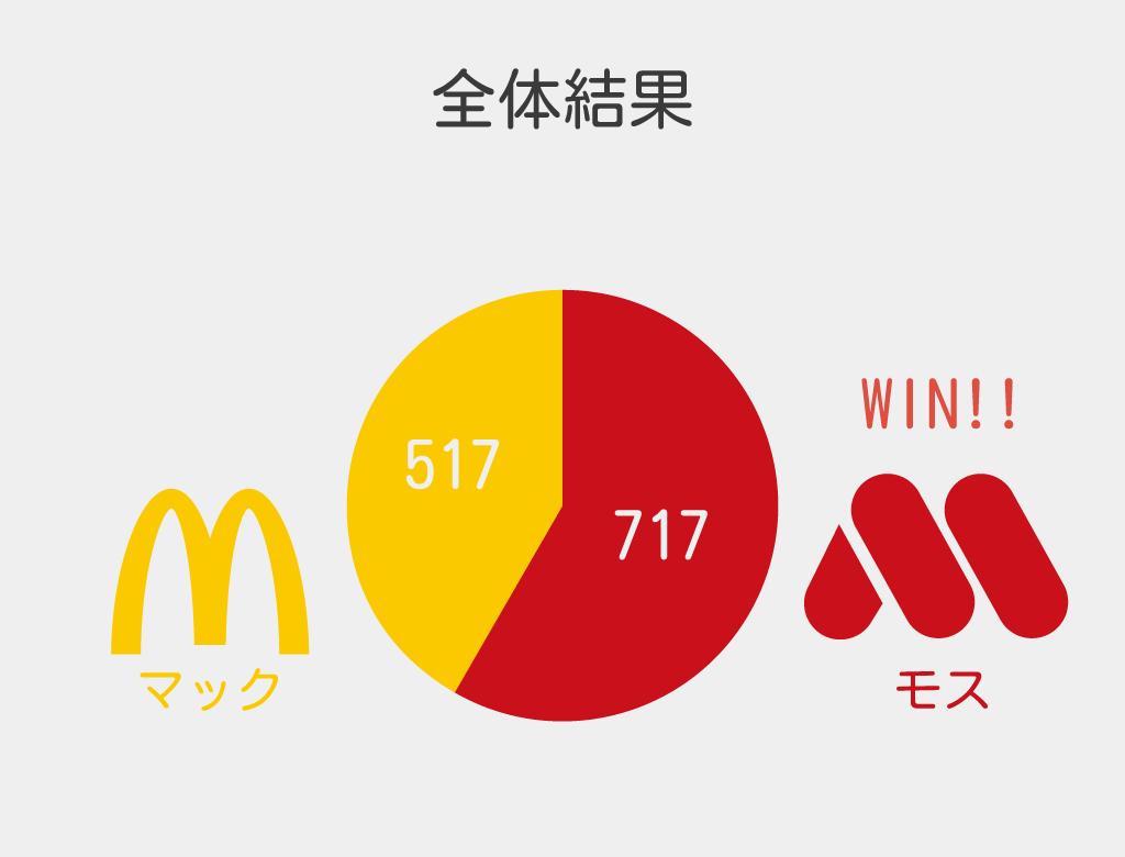マクドナルドで1回にどのくらい食べますか?