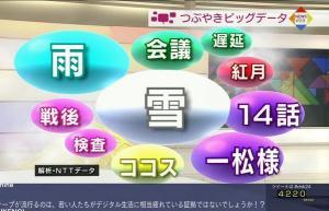 「おそ松さん」最終回で自己最高3・0%!占拠率何と21・8%