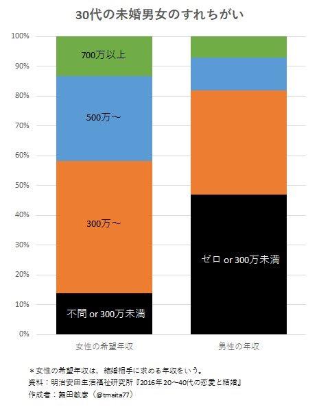 20代男性の53.3%が「交際経験なし」 恋愛・結婚意識に「年収」は影響大