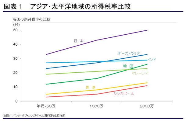 日本に寄付文化根付かない理由「税金で十分。高収入でも生活に余裕なし」