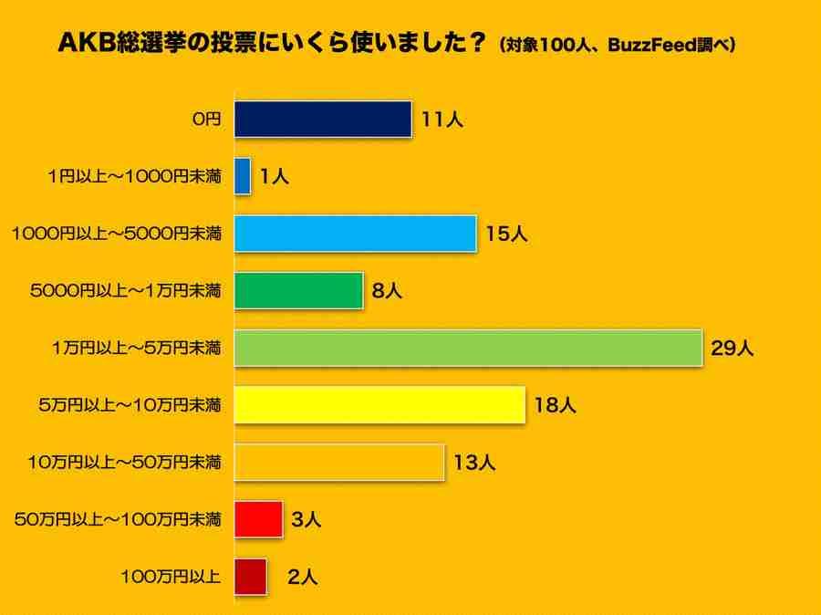 AKB総選挙 の投票にいくら使った? ファン100人の平均投資額は「9万7548円」