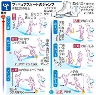 【フィギュア】14歳天才現る 紀平梨花がトリプルアクセル1日5度成功