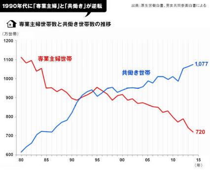 働くママ、過去最高の68%、非正規が4割…厚労省調査
