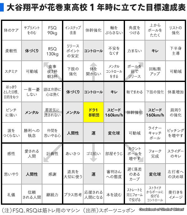 大谷翔平選手を語ろう