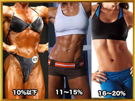 【ダイエット】目標の体脂肪率は?
