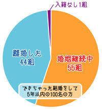 満島ひかりも推すデキちゃった婚、女性の支持率高まる「憧れです」
