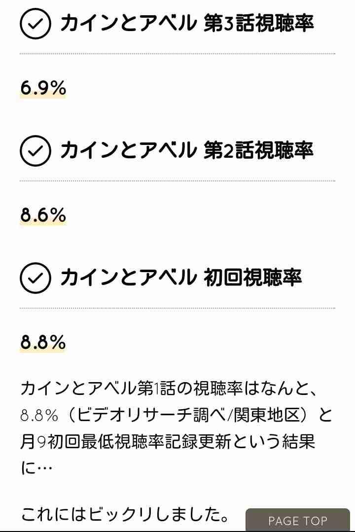 スマスマ視聴率6.4% 今年最低を更新 最終回は調整中