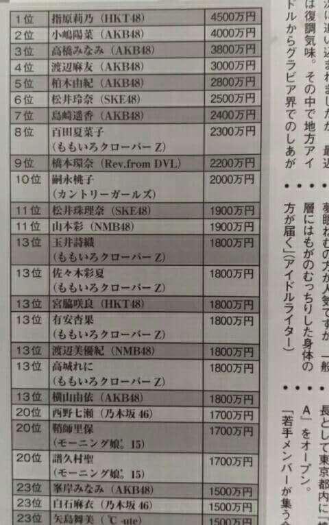 AKB48グループ内で給料格差…メンバーが暴露「生活費1万円」