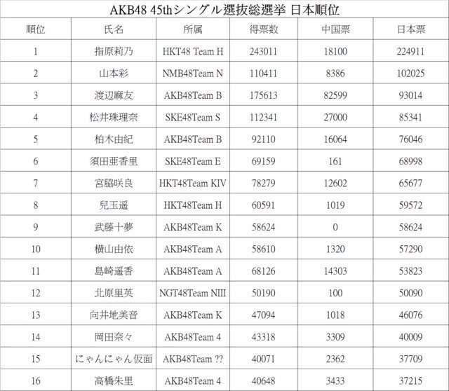 """山本彩""""アイドル""""評価上昇中『紅白選抜 1位』はAKB総選挙に追い風となるか"""
