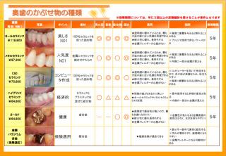 歯科医院について語ろう。