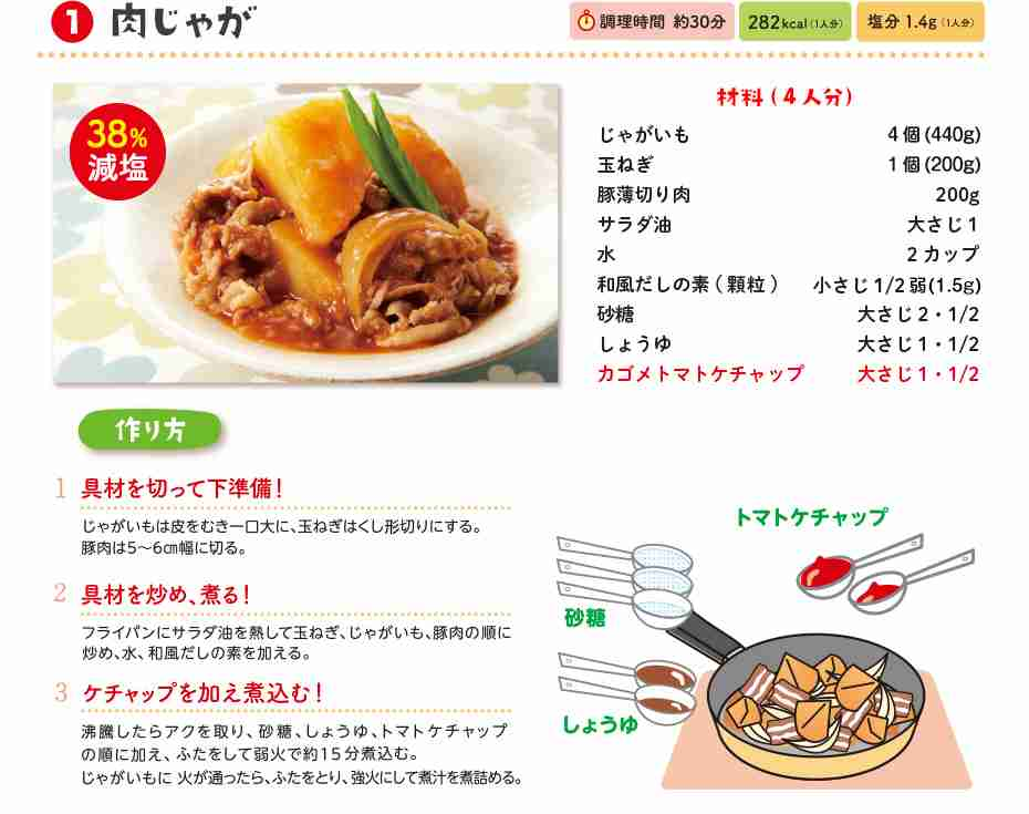 自炊初心者にオススメの料理(*´꒳`*)