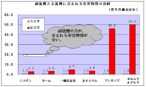 副流煙の影響