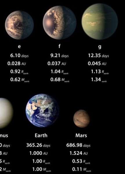 NASA、7つの地球サイズ惑星を39光年先に発見 3つは生命存在可能