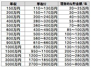 東京都民の方年収いくらですか?