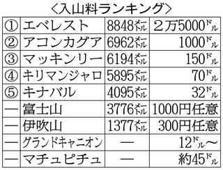 冬の富士山、遭難相次ぐ=専門家「日本一難しい」-全方向から風、入山規制できず