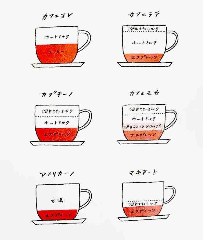 カフェオレ好きな人