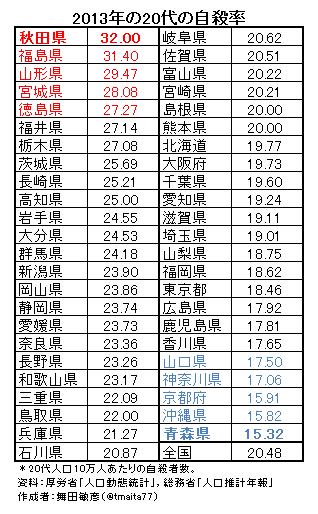 大阪で「いじめ自殺率」が低い理由 「あほくさ」となる現実主義の合理的精神が原因か