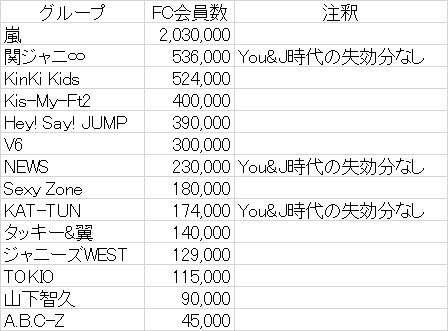 Kis-My-Ft2新曲、前作から3万枚売り上げダウン! 「FC40万人なのに11万枚」と嘆き
