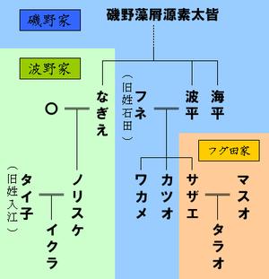 番組改編で「サザエさん」生き残り、昭和アニメに生き残る道はあるか