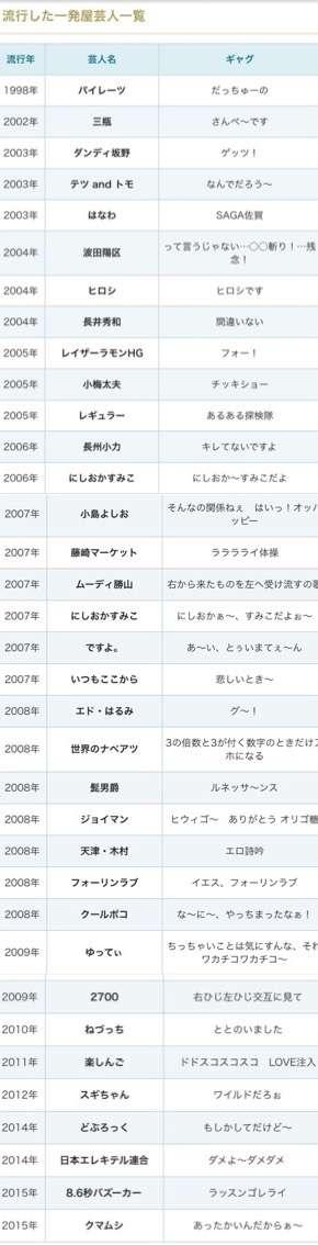 「一発屋になりそうな男」2位ピコ太郎を大きく引き離し、ダントツ1位は永野