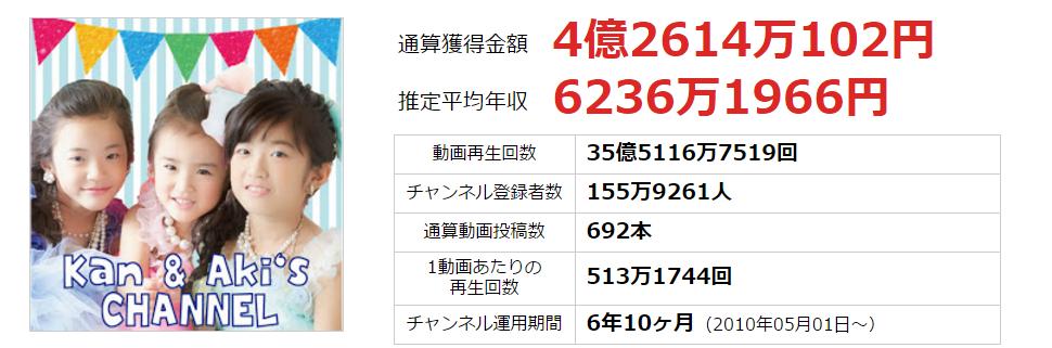 YouTuberの平均給与「月747万円」算出にネット衝撃
