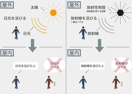 【原発避難先いじめ】同級生の母がたばこの煙を顔に吹き掛け「福島帰れよ」 千葉へ避難の女子生徒