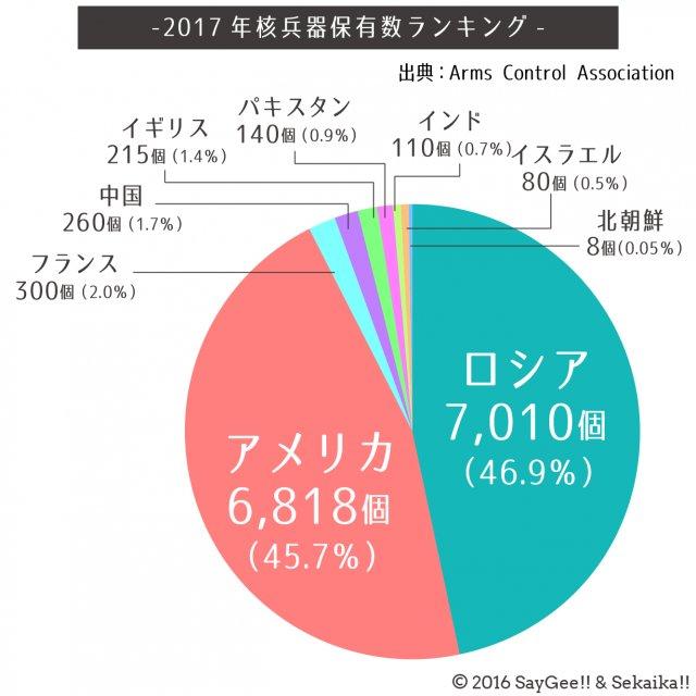北朝鮮、核兵器最大30個保有=ミサイル搭載用も-米研究所