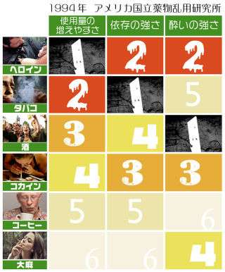 高樹沙耶さん、ツイッターで大麻が脳の若返り効果の記事掲載