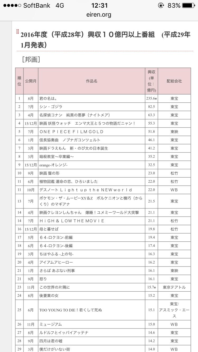Hey!Say!JUMP・伊野尾慧『ピーチガール』、初登場3位も……ジャニーズ後輩映画にも惨敗