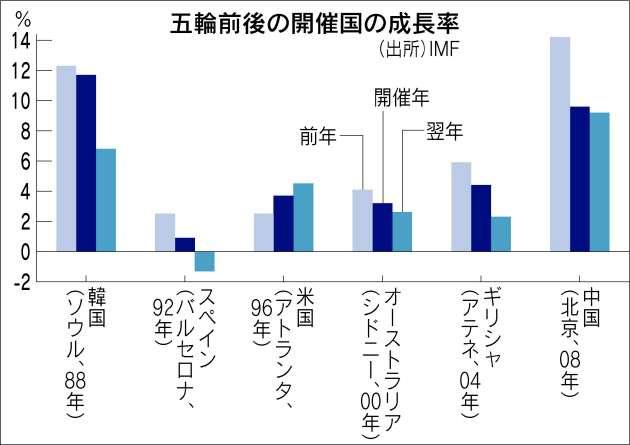 東京五輪、都が国に支出要望…開会式など20項目