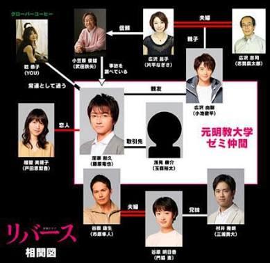 【妄想】ドラマ・リバースの中で誰がタイプ?