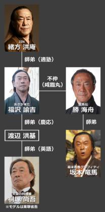実在の人物を演じている役者の画像を貼るトピ