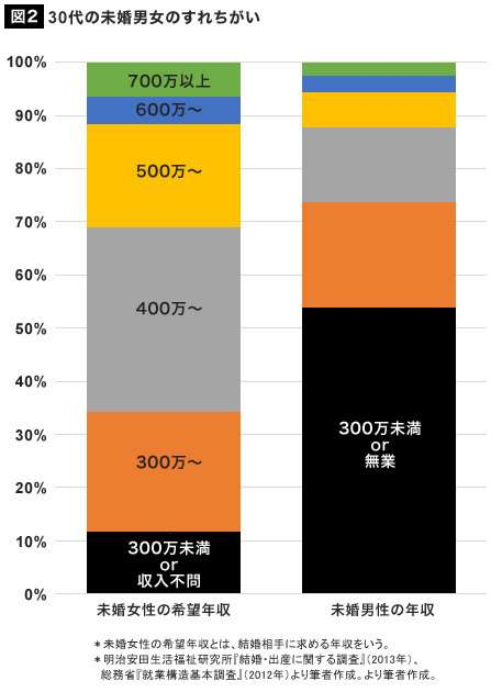 男性の最低年収(結婚するなら)