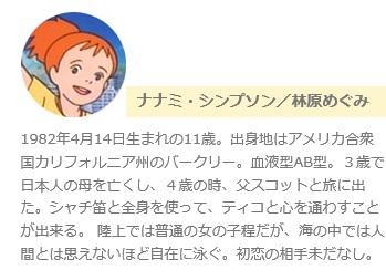 漫画、アニメキャラの好感度調査