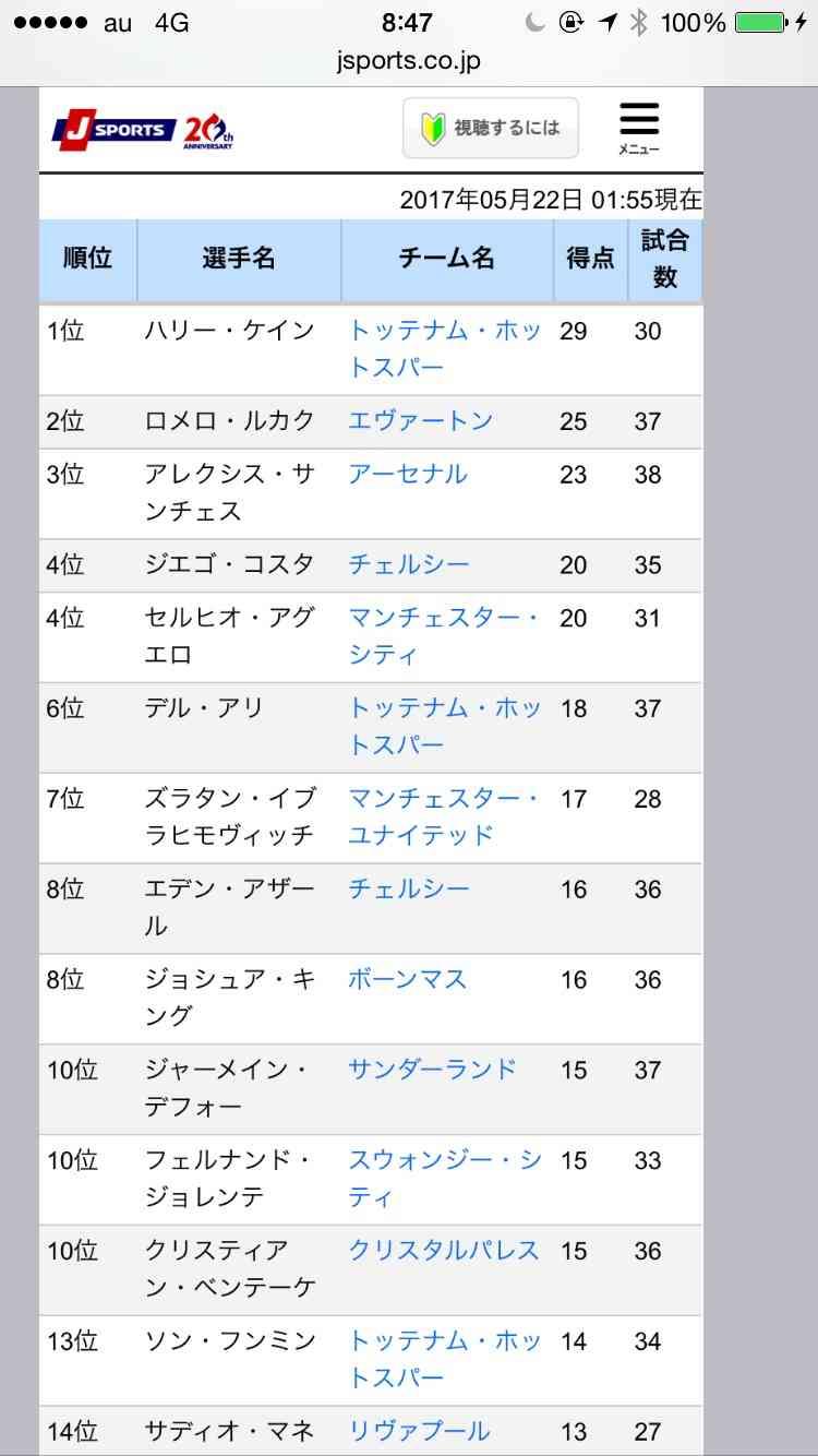 本田圭佑がミラン退団ツイート「今季で離れます」
